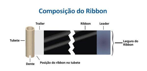 Composição do Ribbon