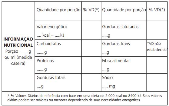 Tabela Nutricional ANVISA - Modelo Horizontal