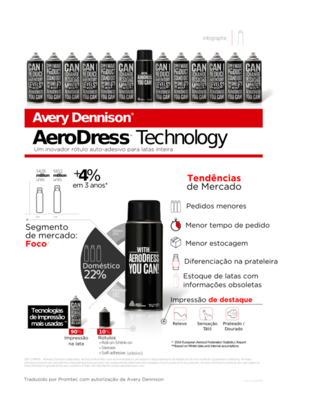 Infográfico Avery Aerodress