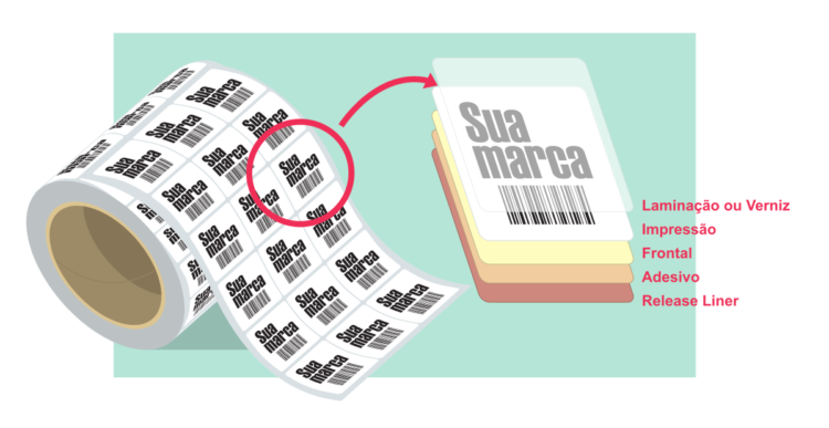 Camadas da etiqueta adesiva: frontal, adesivo e liner