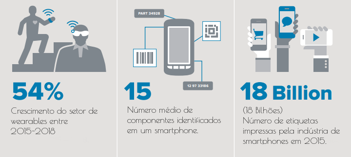 Crescimento do setor de wearables