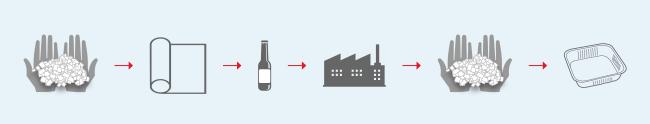 Processo de reciclagem do liner