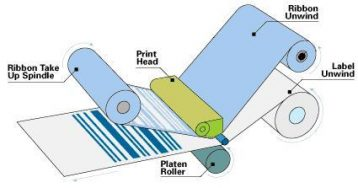 Impressão por termotransferência