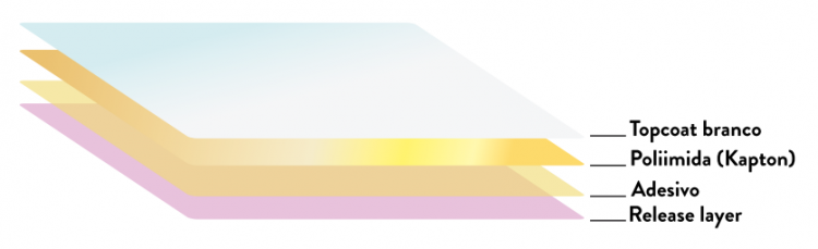 camadas da etiqueta de poliimida