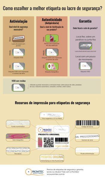Infográfico descrevendo a funcionalidade de etiquetas de segurança por tipo