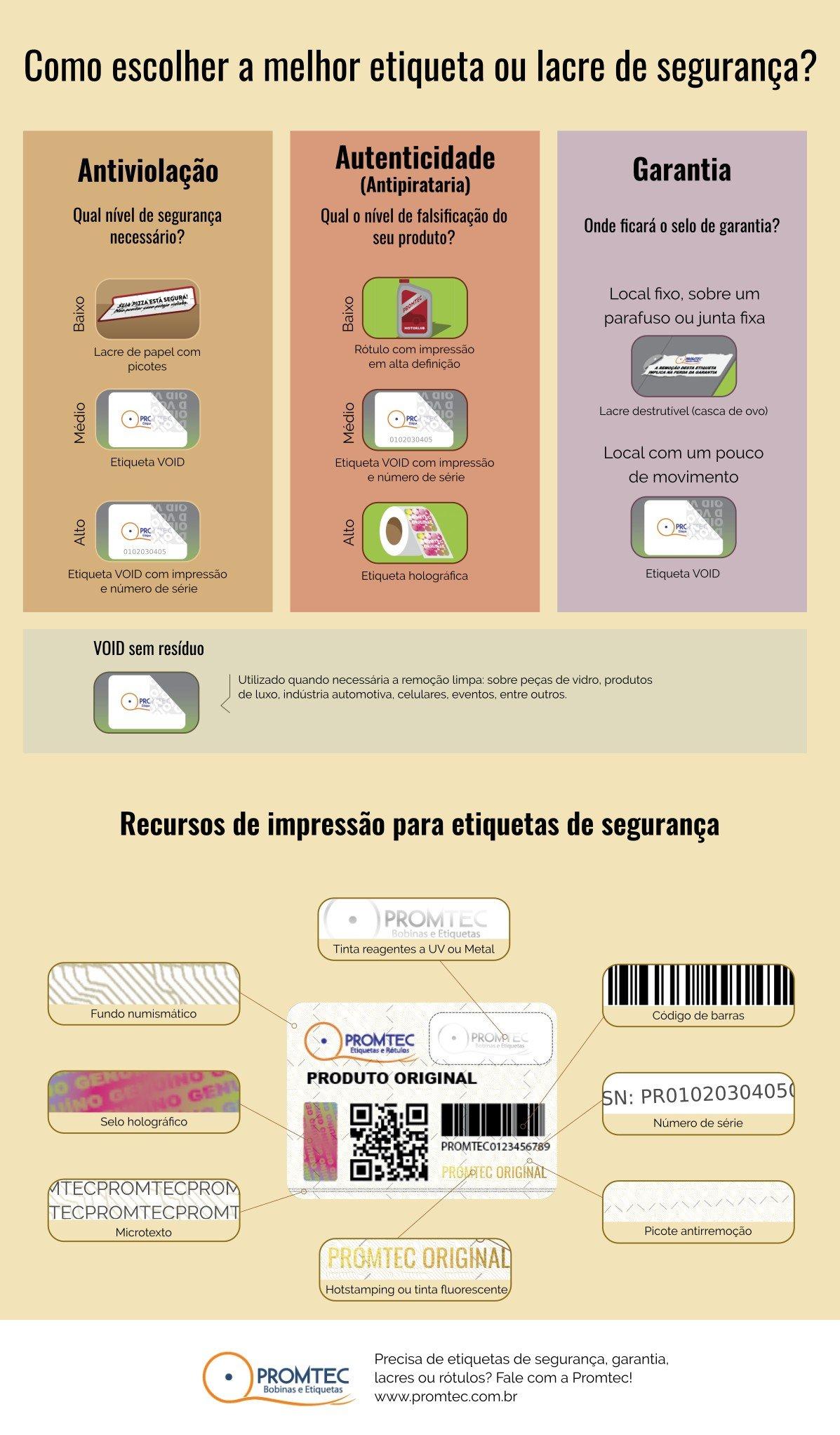 Infográfico etiquetas de segurança