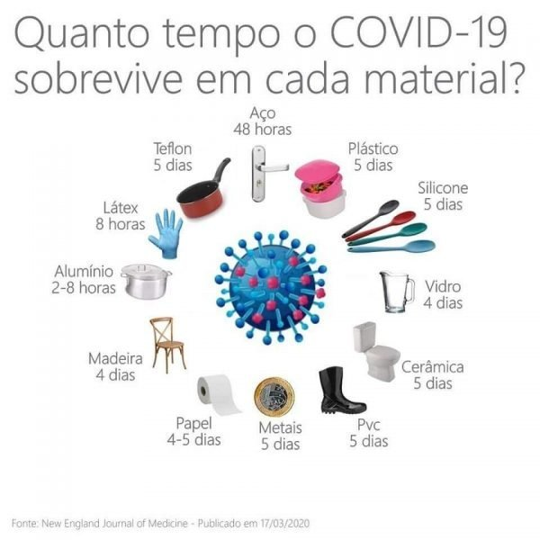 coronavírus em etiquetas quanto tempo sobrevive