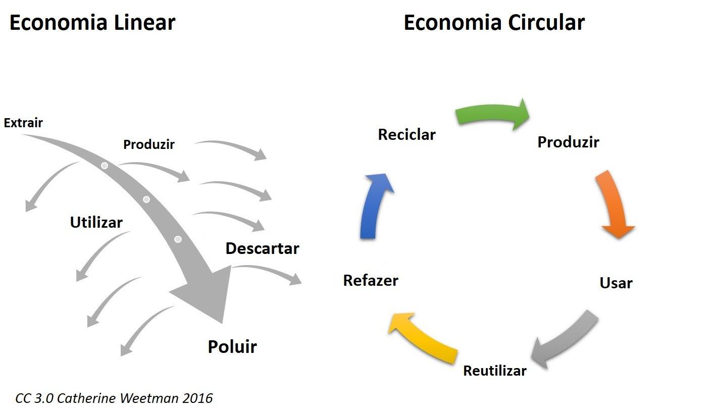 infográfico economia circular blog promtec